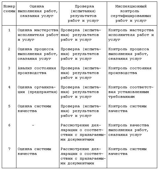 Применение схем сертификации