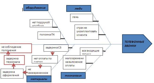 Пример 2 выполнения диаграммы