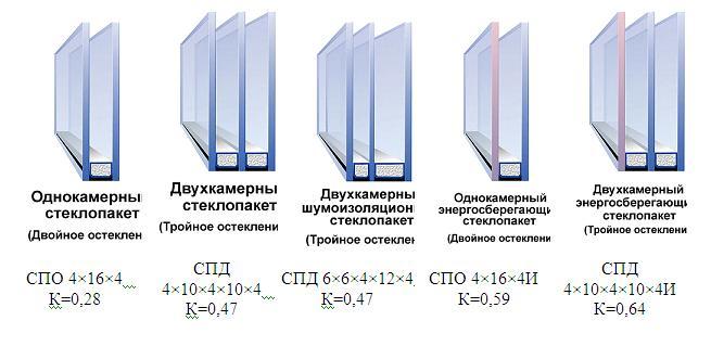 Стеклопакет - 24, 32 и 40 мм