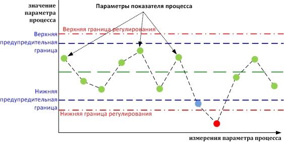 контрольные графики: