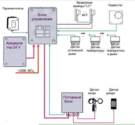 Функциональная схема системы дымоудаления , совмещенной с погодной установкой.