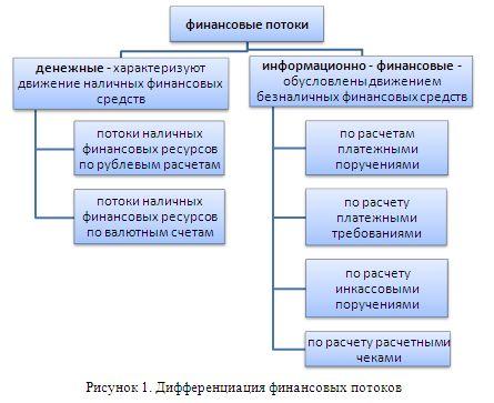 финансового механизма ЛС,