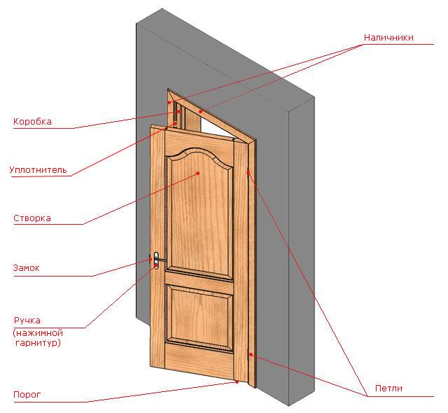 распашной двери