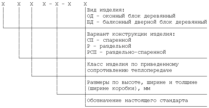 ОД СП Д2 1460-1320-94 ГОСТ