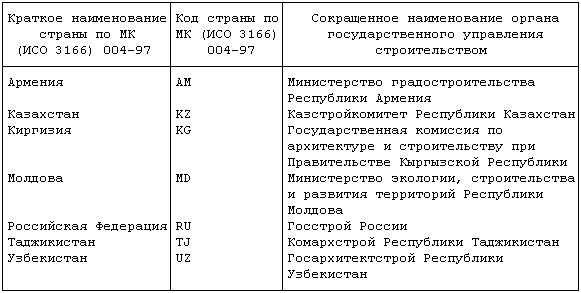 Взамен ГОСТ 21519-84.