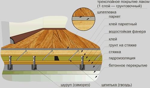 Укладка паркета своими руками на деревянный пол