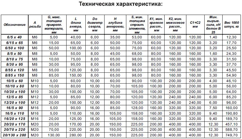 Таблица нагрузок на алюминиевые шины