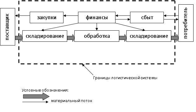 Логистические системы.JPG