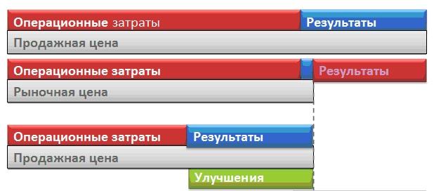 Zatraty i Uluchsheniya.jpg