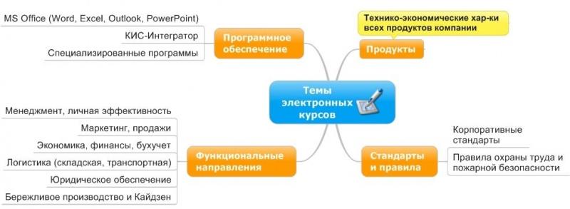 Схема тем эл курсов.jpg