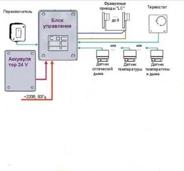 Функциональная схема системы дымоудаления.