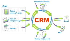 Crm система взаимоотношений с клиентами система учета оборудования биллинг crm