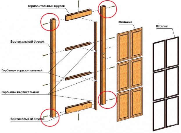 Схема обвязки дверного полотна